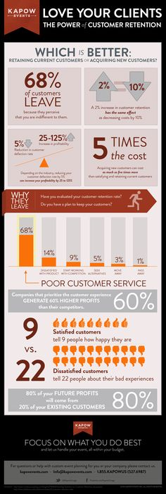 If you think you need to learn when customer retention is better than customer acquisition, check out this infographic. Inbound Marketing, Marketing Digital, Business Marketing, Business Tips, Online Marketing, Marketing Ideas, Event Marketing, Mobile Marketing, Poor Customer Service