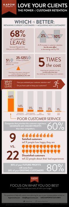 The Power of Customer Retention