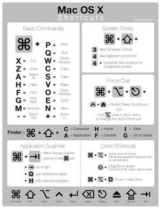 Mac OS X Shortcuts