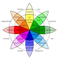 Spectrum of emotion.