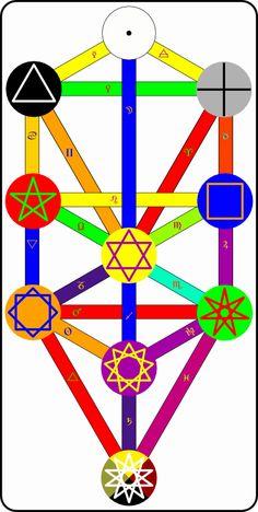 lesser banishing ritual of the pentagram visual - Google Search