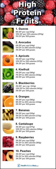 Top 10 Fruits High in Protein, , health fitness nutrition, High Protein Fruit, Healthy Protein Snacks, Protein Rich Foods, High Protein Low Carb, Protein Diets, High Protein Recipes, Healthy Eating, Healthy Recipes, Protein Bars