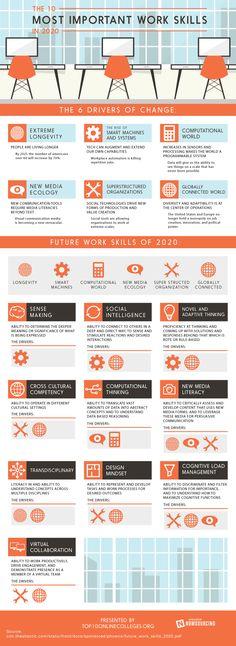As 10 Habilidades de Trabalho Mais Importantes em 2020 [Infográfico]