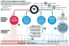The NSA, the heart of the monitoring system