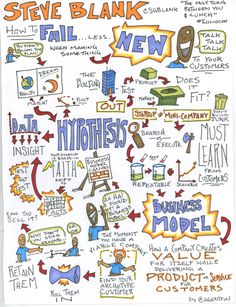 https://thoughtleadershipzen.blogspot.com/ Resumen Visual del Método Lean Startup (infografía)   Miquel A. Moras Kaizen #ThoughtLeadershipZen