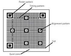 Anatomy of a QR code