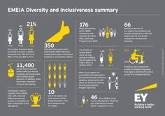 In high performing teams, everyone's unique perspective matters. See #EY's progress in fostering diversity and inclusiveness in EMEIA.