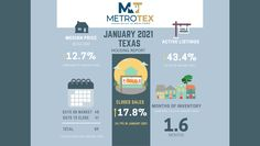 MetroTex has published their January 2021 Housing Reports for 17 different counties in North Texas. In this post, we have summarised the reports for the 6 counties we primarily provide our Flat Fee MLS Listing Service. These will give you an overview of the market movement in January 2021 and shall assist you on deciding whether to sell or lease your real estate in the coming months. Click photo to read full post.