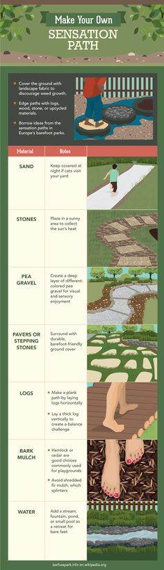 Nice quick graphic on building out simple garden paths. Barefoot Gardening - Make Your Own Sensation Path Path Design, Landscape Design, Outdoor Play Spaces, Sensory Garden, Natural Playground, Playground Ideas, Outdoor Learning, Diy Garden Projects, Gardening Supplies