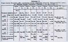 Vasi comunicanti capillari esperimento e spiegazione scienze pinterest - Mendeleev e la tavola periodica ...