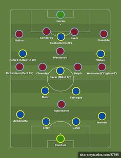 Pre-season - July 2014 - Create and share your football formations and tactics Football Formations, Football Tactics, Coaching, Football Drills, Burnley, The Duff, Chelsea, Villa, Football Stuff