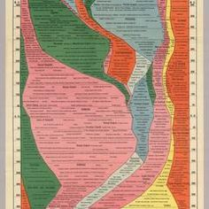 The entire history of the world condensed into a retro infographic