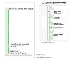Giardino verticale | Verde Profilo