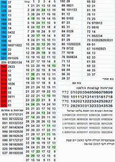 israel lotto June 06th 2015 לוטו 6/37 לוטו ישראלי: הגרלת הלוטו 2692 - סטטיסטיקה לוטו 06/06/2015
