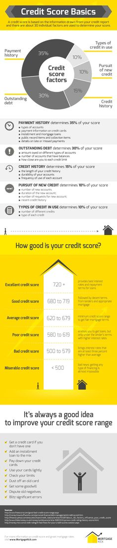 Credit Score Basics: The most important factors for home loans and tips on how you can keep a high credit score to get approved for a mortgage. # fico score for mortgage Credit Score Basics - Mortgage Kick Refinance Mortgage, Mortgage Tips, Mortgage Rates, Mortgage Calculator, Mortgage Humor, Mortgage Companies, Dave Ramsey, Blockchain, Improve Your Credit Score