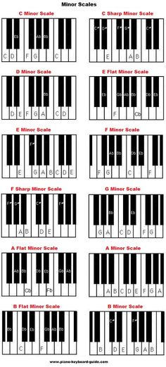 Piano music scales - major & minor piano scales http://ozmusicreviews.com/casio-px-130-88-key-digital-stage-piano-review-and-deal-of-the-day-finder