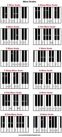 Piano music scales - major & minor piano scales