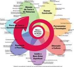Você conhece os princípios da permacultura? clique no link e entenda o que leva…