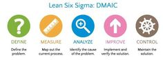 Six Sigma Six Sigma is a statistical methodology which involves multi-faceted business driven approach and the ability to improve processes, reduce costs and experience increase in profits. This improvement tool is extensively utilized in manufactur...