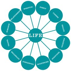 "The Wheel of Life, in the book Where Will You Be Five Years from Today? ""To have a balanced life, each spoke needs your attention."""