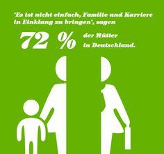 Statistik: Wie viele Mütter arbeiten eigentlich? - BRIGITTE Motivation, Life Balance, 2013, Baby Delivery, Interesting Facts, Statistics, Numbers, Determination, Inspiration