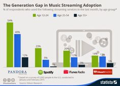 The Streaming Generation Gap- Hypebot / Statistica