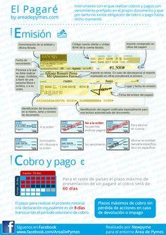 Infografía del pagaré bancario