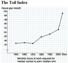 Monthly hours of work required for median work to earn median rent.  Maybe Jimmy McMillan had a point..