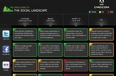 CMO Guide to the Social Landscape [Infographic]