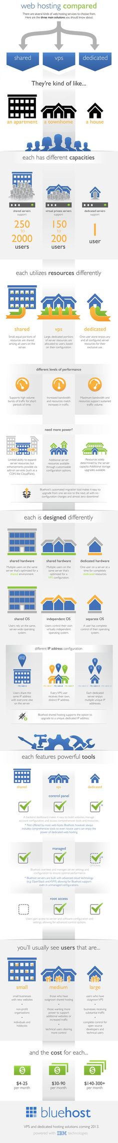 Web hosting compared infographic