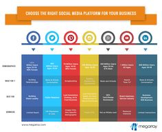 When it comes to choosing which you'll utilise, select those that offer the best potential for reaching your ideal audience and broadcast the type of media you've decided is best suited for your company. Bar Chart, Things To Come, Social Media, Type, Social Networks