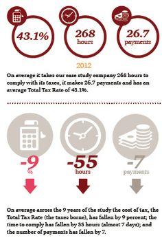 """""""Paying taxes 2014"""" : depuis son lancement il y a 9 ans, les taux d'impôt sur les sociétés ont constamment diminué, alors que les charges sociales se sont stabilisées. http://pwc.to/1fReiKb"""