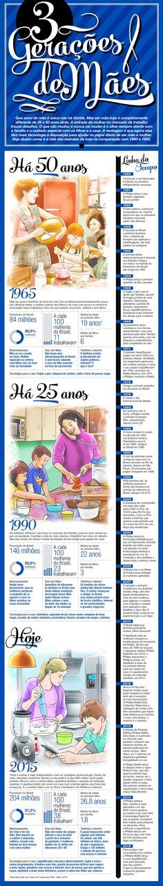 De 1965 a 2015, veja o que mudou na vida das mães em 50 anos Tecnologia ajudou no desenvolvimento dos cuidados com a casa e a família.