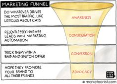 Many marketers have funnel-vision. We learn to see our customers in a linear path. Our job is to systematically move customers from step to step. The rise of data-driven marketing has made it easier to measure and improve the performance of each stage. The Marketing, Inbound Marketing, Content Marketing, Digital Marketing, Marketing Technology, Business Marketing, Funnel Vision, Business Cartoons, Customer Journey Mapping