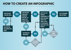 This is a flowchart infographic that uses its visuals to easily guide its readers through its information streams, in a way that allows one to follow its logistic sequence.