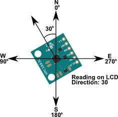 Digital Compass Directions