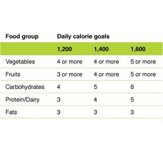 calorie levels for weight loss