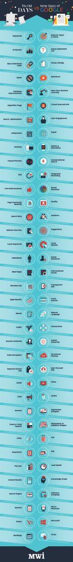 Ecco quali sono stati nel tempo i più importanti cambiamenti di #Google