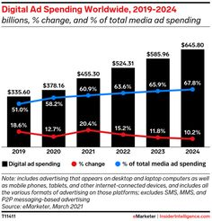 How the pandemic changed worldwide ad spending - Insider Intelligence Trends, Forecasts & Statistics Display Advertising, Display Ads, Search Ads, Things That Bounce, Digital Marketing, Messages, Statistics, Trends, Text Posts