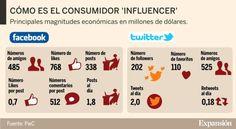 El Corte Inglés, Zara, H&M y Mango quieren seducir a los 'influencers'