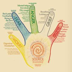 Each finger of our hand is connected to two organs in our body. Japanese belief in ancient method that is known likeJin Shin Jyutsu and by that it is possible stimulating emotions from certain points of the hand.This form of healing art lies on the belief that some important points of the fingers are able …