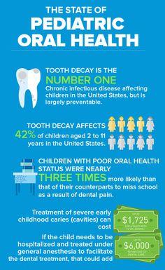 The State of Pediatric Oral Health  https://womanwize.myshaklee.com/us/en/shop/healthyfoundations/kidsnutrition