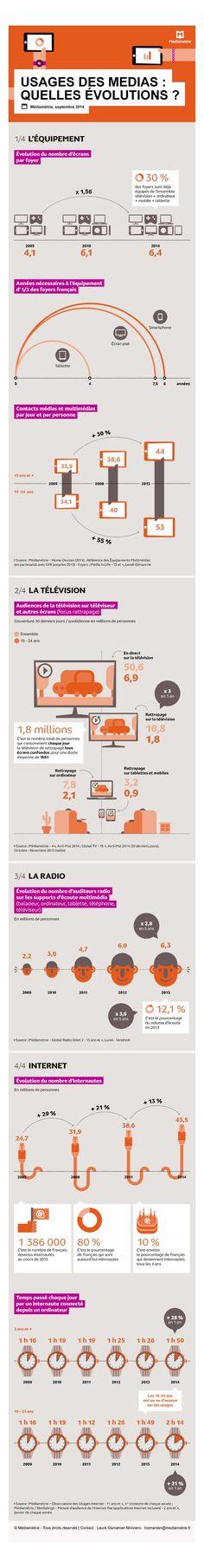 Quels usages pour le multimédia ? CB News publie en exclusivité une étude Médiamétrie sur l'évolution des usages des médias. Alors que le nombre d'équipement augmente, que les écrans se multiplient, comment les consommateurs répartissent leur temps ?
