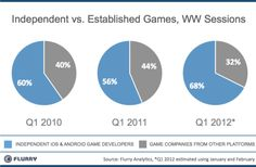 Mobile-first, indie gaming companies dominate with two-thirds of user sessions on Android, iOS