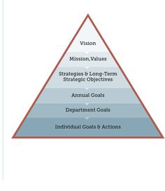 retail business plan strategy pyramids