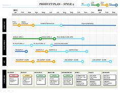 Best Products Roadmap Images On Pinterest Productivity - High level roadmap template