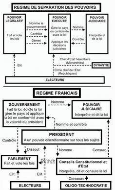 49-3, séparation des pouvoirs et régime français