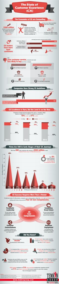 Temkin Group infoggraphic: The State of Customer Experience