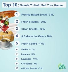 Top Ten Scents to Sell Your House!  A recent survey by Air Wick looked at the nation's noses and found baked bread the most popular scent, with a third (33%) selecting that homely aroma as the most likely to encourage them to buy a house.
