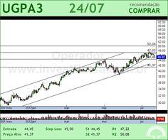 ULTRAPAR - UGPA3 - 24/07/2012 #UGPA3 #analises #bovespa